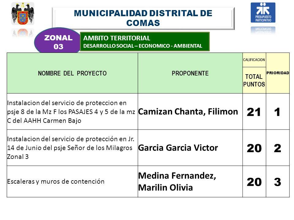 MUNICIPALIDAD DISTRITAL DE COMAS ZONAL 03 AMBITO TERRITORIAL DESARROLLO SOCIAL – ECONOMICO - AMBIENTAL NOMBRE DEL PROYECTOPROPONENTE CALIFICACION PRIO