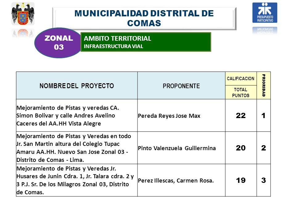 MUNICIPALIDAD DISTRITAL DE COMAS ZONAL 03 AMBITO TERRITORIAL INFRAESTRUCTURA VIAL NOMBRE DEL PROYECTO PROPONENTE CALIFICACION PRIORIDAD TOTAL PUNTOS M