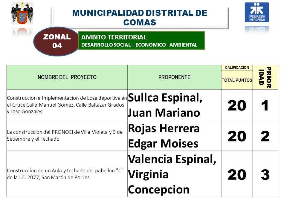 MUNICIPALIDAD DISTRITAL DE COMAS ZONAL 04 AMBITO TERRITORIAL DESARROLLO SOCIAL – ECONOMICO - AMBIENTAL NOMBRE DEL PROYECTOPROPONENTE CALIFICACION PRIO
