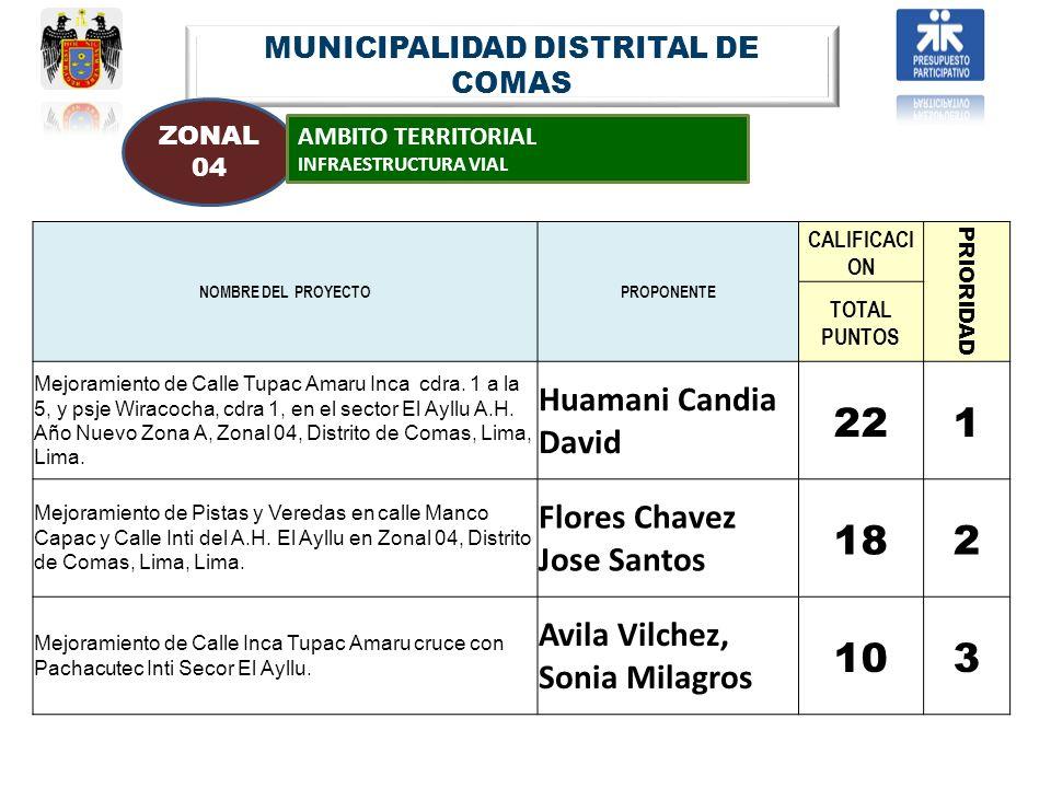 MUNICIPALIDAD DISTRITAL DE COMAS ZONAL 04 AMBITO TERRITORIAL INFRAESTRUCTURA VIAL NOMBRE DEL PROYECTOPROPONENTE CALIFICACI ON PRIORIDAD TOTAL PUNTOS M