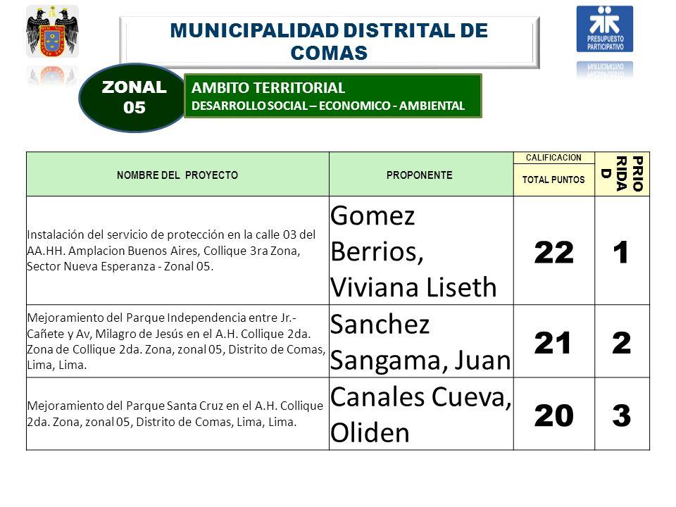MUNICIPALIDAD DISTRITAL DE COMAS ZONAL 05 AMBITO TERRITORIAL DESARROLLO SOCIAL – ECONOMICO - AMBIENTAL NOMBRE DEL PROYECTOPROPONENTE CALIFICACION PRIO