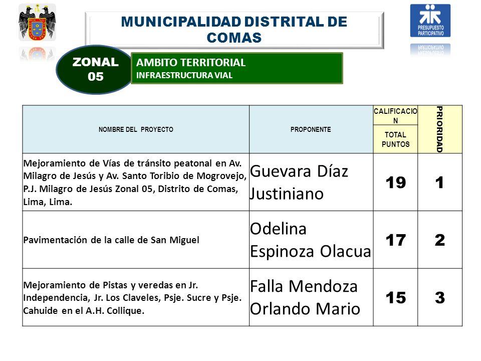MUNICIPALIDAD DISTRITAL DE COMAS ZONAL 05 AMBITO TERRITORIAL INFRAESTRUCTURA VIAL NOMBRE DEL PROYECTOPROPONENTE CALIFICACIO N PRIORIDAD TOTAL PUNTOS M