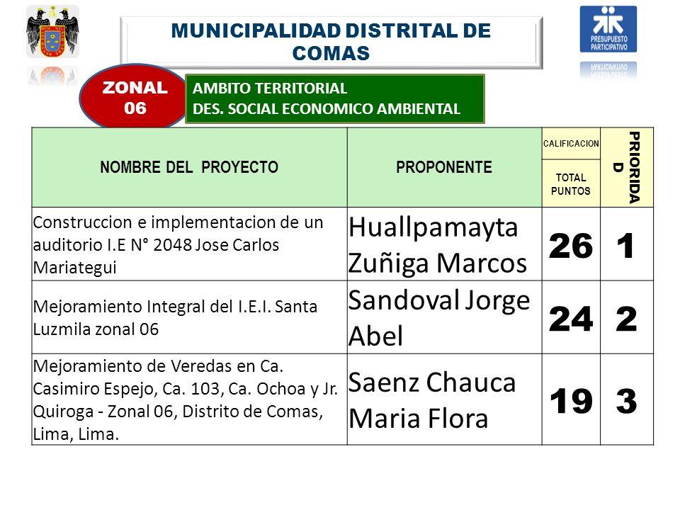 MUNICIPALIDAD DISTRITAL DE COMAS ZONAL 06 AMBITO TERRITORIAL DES. SOCIAL ECONOMICO AMBIENTAL NOMBRE DEL PROYECTOPROPONENTE CALIFICACION PRIORIDA D TOT