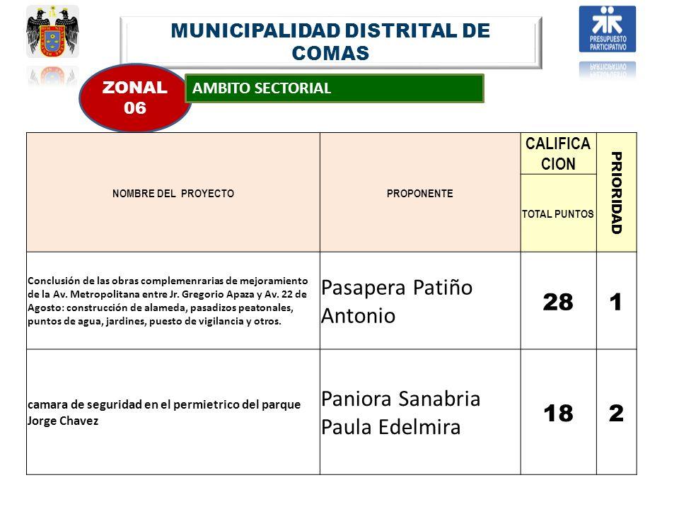 MUNICIPALIDAD DISTRITAL DE COMAS ZONAL 06 AMBITO SECTORIAL NOMBRE DEL PROYECTOPROPONENTE CALIFICA CION PRIORIDAD TOTAL PUNTOS Conclusión de las obras