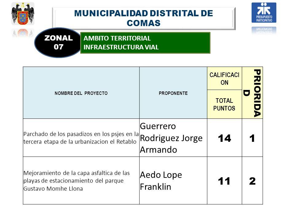 MUNICIPALIDAD DISTRITAL DE COMAS ZONAL 07 AMBITO TERRITORIAL INFRAESTRUCTURA VIAL NOMBRE DEL PROYECTOPROPONENTE CALIFICACI ON PRIORIDA D TOTAL PUNTOS
