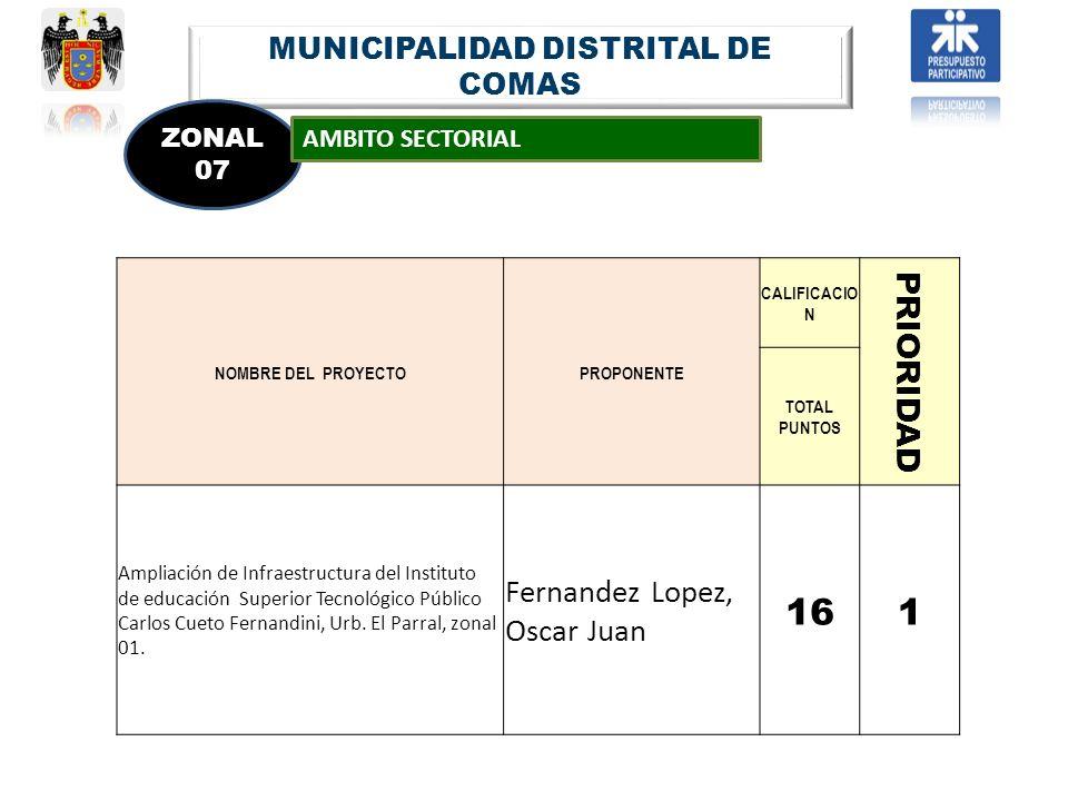MUNICIPALIDAD DISTRITAL DE COMAS ZONAL 07 AMBITO SECTORIAL NOMBRE DEL PROYECTOPROPONENTE CALIFICACIO N PRIORIDAD TOTAL PUNTOS Ampliación de Infraestru