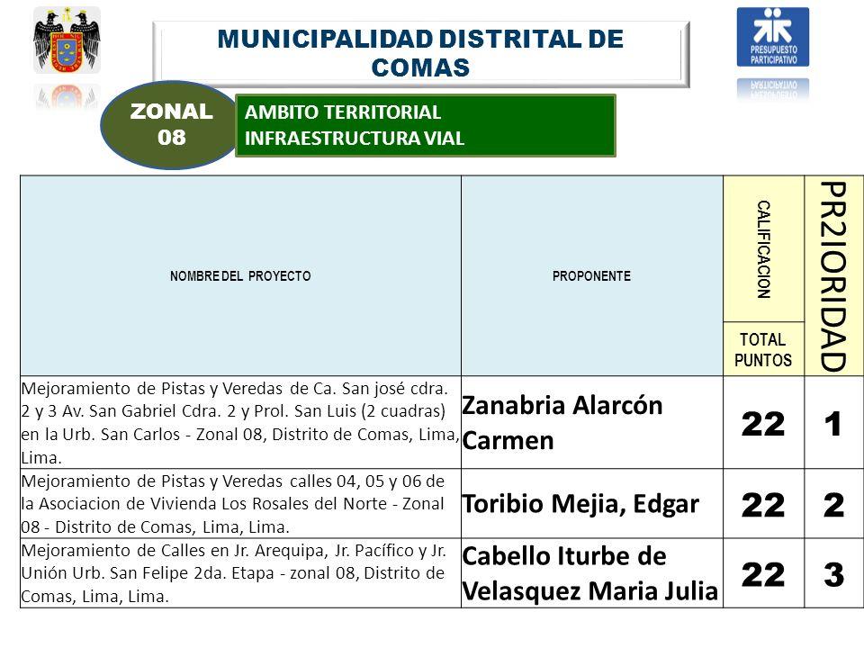 MUNICIPALIDAD DISTRITAL DE COMAS ZONAL 08 AMBITO TERRITORIAL INFRAESTRUCTURA VIAL NOMBRE DEL PROYECTOPROPONENTE CALIFICACION PR2IORIDAD TOTAL PUNTOS M
