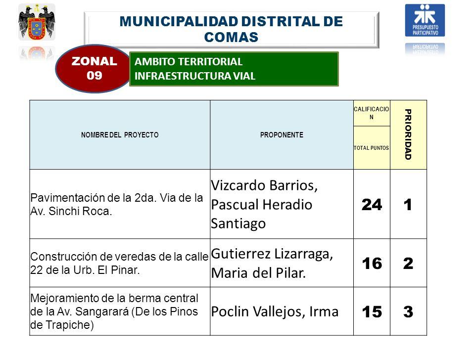 MUNICIPALIDAD DISTRITAL DE COMAS ZONAL 09 AMBITO TERRITORIAL INFRAESTRUCTURA VIAL NOMBRE DEL PROYECTOPROPONENTE CALIFICACIO N PRIORIDAD TOTAL PUNTOS P