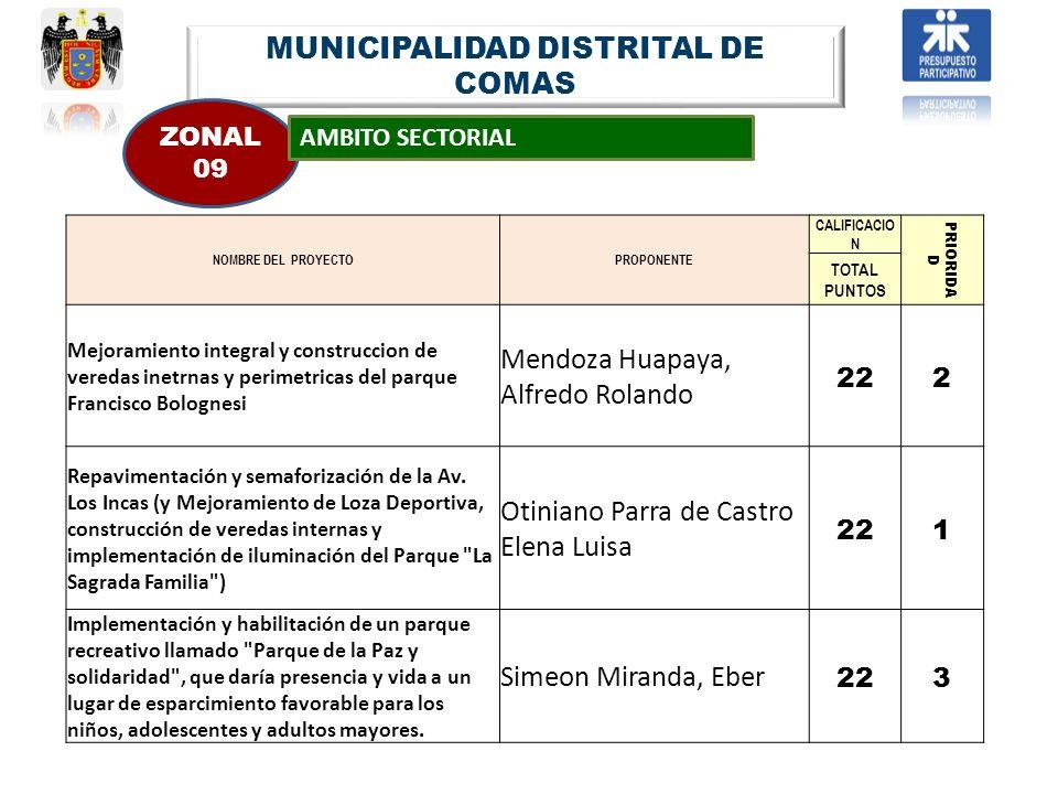 MUNICIPALIDAD DISTRITAL DE COMAS ZONAL 09 AMBITO SECTORIAL NOMBRE DEL PROYECTOPROPONENTE CALIFICACIO N PRIORIDA D TOTAL PUNTOS Mejoramiento integral y