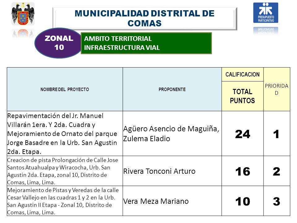 MUNICIPALIDAD DISTRITAL DE COMAS ZONAL 10 AMBITO TERRITORIAL INFRAESTRUCTURA VIAL NOMBRE DEL PROYECTOPROPONENTE CALIFICACION PRIORIDA D TOTAL PUNTOS R