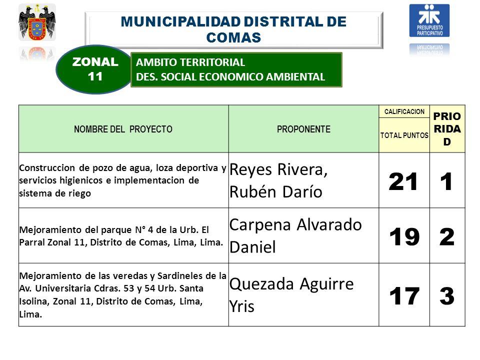 MUNICIPALIDAD DISTRITAL DE COMAS ZONAL 11 AMBITO TERRITORIAL DES. SOCIAL ECONOMICO AMBIENTAL NOMBRE DEL PROYECTOPROPONENTE CALIFICACION PRIO RIDA D TO