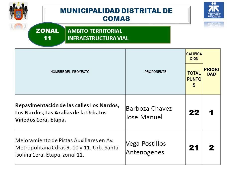 MUNICIPALIDAD DISTRITAL DE COMAS ZONAL 11 AMBITO TERRITORIAL INFRAESTRUCTURA VIAL NOMBRE DEL PROYECTOPROPONENTE CALIFICA CION PRIORI DAD TOTAL PUNTO S