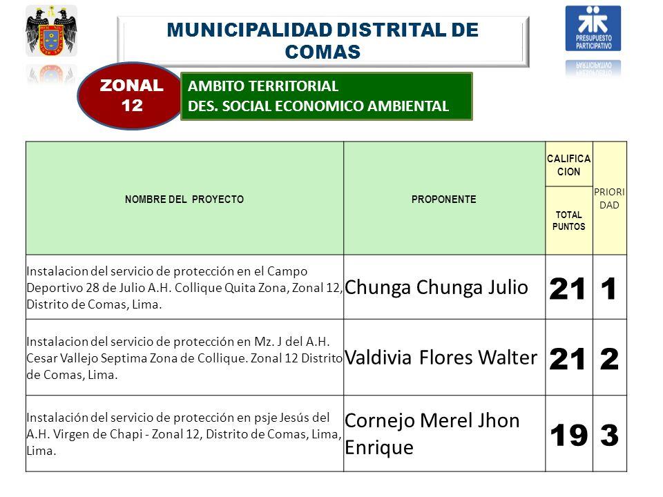 MUNICIPALIDAD DISTRITAL DE COMAS ZONAL 12 AMBITO TERRITORIAL DES. SOCIAL ECONOMICO AMBIENTAL NOMBRE DEL PROYECTOPROPONENTE CALIFICA CION PRIORI DAD TO