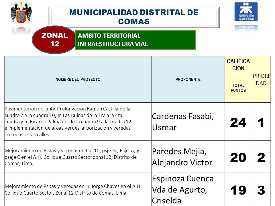 MUNICIPALIDAD DISTRITAL DE COMAS ZONAL 12 AMBITO TERRITORIAL INFRAESTRUCTURA VIAL NOMBRE DEL PROYECTOPROPONENTE CALIFICA CION PRIORI DAD TOTAL PUNTOS