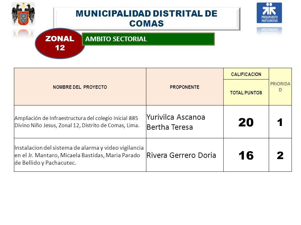 MUNICIPALIDAD DISTRITAL DE COMAS ZONAL 12 AMBITO SECTORIAL NOMBRE DEL PROYECTOPROPONENTE CALIFICACION PRIORIDA D TOTAL PUNTOS Ampliación de Infraestru