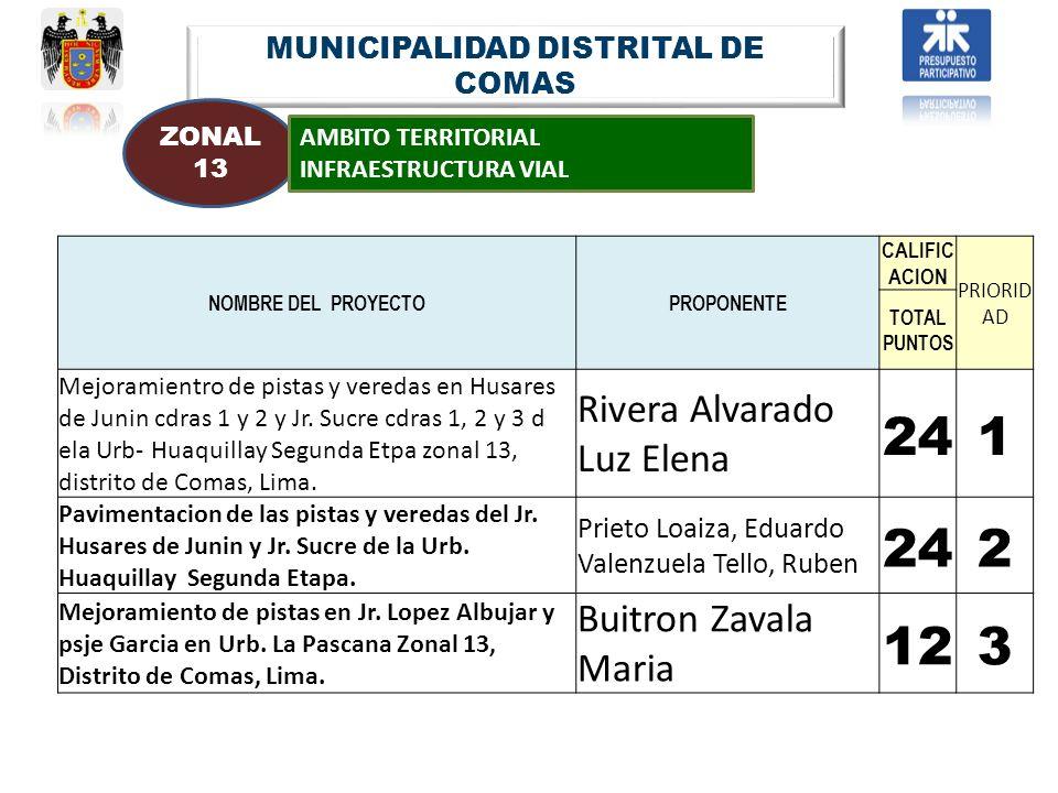 MUNICIPALIDAD DISTRITAL DE COMAS ZONAL 13 AMBITO TERRITORIAL INFRAESTRUCTURA VIAL NOMBRE DEL PROYECTOPROPONENTE CALIFIC ACION PRIORID AD TOTAL PUNTOS