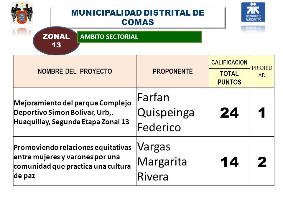 MUNICIPALIDAD DISTRITAL DE COMAS ZONAL 13 AMBITO SECTORIAL NOMBRE DEL PROYECTOPROPONENTE CALIFICACION PRIORID AD TOTAL PUNTOS Mejoramiento del parque