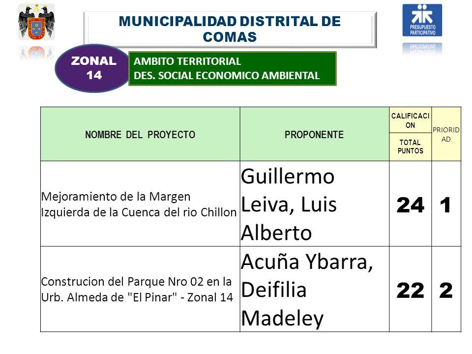 MUNICIPALIDAD DISTRITAL DE COMAS ZONAL 14 AMBITO TERRITORIAL DES. SOCIAL ECONOMICO AMBIENTAL NOMBRE DEL PROYECTOPROPONENTE CALIFICACI ON PRIORID AD TO