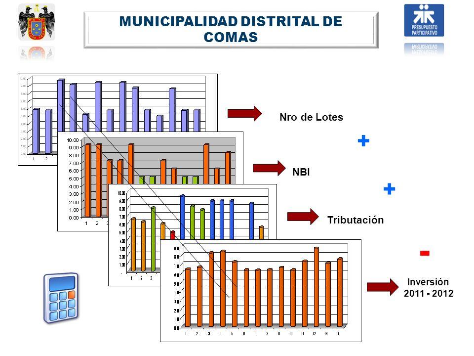 Nro de Lotes NBI Tributación Inversión 2011 - 2012 + + - MUNICIPALIDAD DISTRITAL DE COMAS