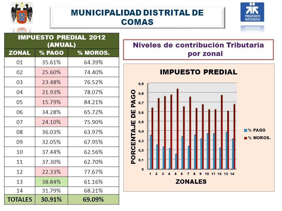 IMPUESTO PREDIAL 2012 (ANUAL) ZONAL% PAGO% MOROS. 0135.61%64.39% 0225.60%74.40% 0323.48%76.52% 0421.93%78.07% 0515.79%84.21% 0634.28%65.72% 0724.10%75