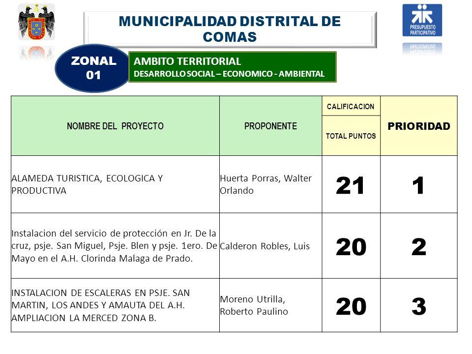 MUNICIPALIDAD DISTRITAL DE COMAS ZONAL 01 AMBITO TERRITORIAL DESARROLLO SOCIAL – ECONOMICO - AMBIENTAL NOMBRE DEL PROYECTOPROPONENTE CALIFICACION PRIO