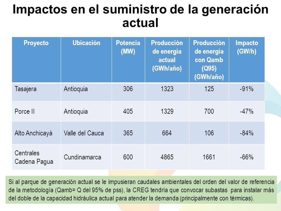 Impactos en el suministro de la generación actual ProyectoUbicaciónPotencia (MW) Producción de energía actual (GWh/año) Producción de energía con Qamb