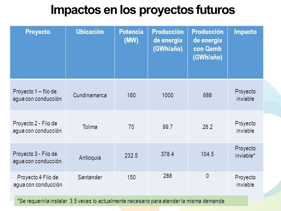 Impactos en los proyectos futuros ProyectoUbicaciónPotencia (MW) Producción de energía (GWh/año) Producción de energía con Qamb (GWh/año) Impacto Proy