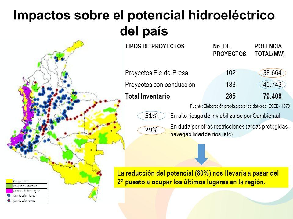 Impactos sobre el potencial hidroeléctrico del país TIPOS DE PROYECTOSNo. DE PROYECTOS POTENCIA TOTAL(MW) Proyectos Pie de Presa10238.664 Proyectos co