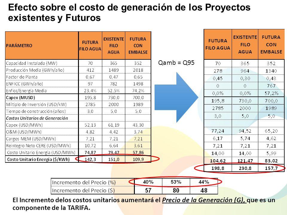 Efecto sobre el costo de generación de los Proyectos existentes y Futuros El Incremento delos costos unitarios aumentará el Precio de la Generación (G