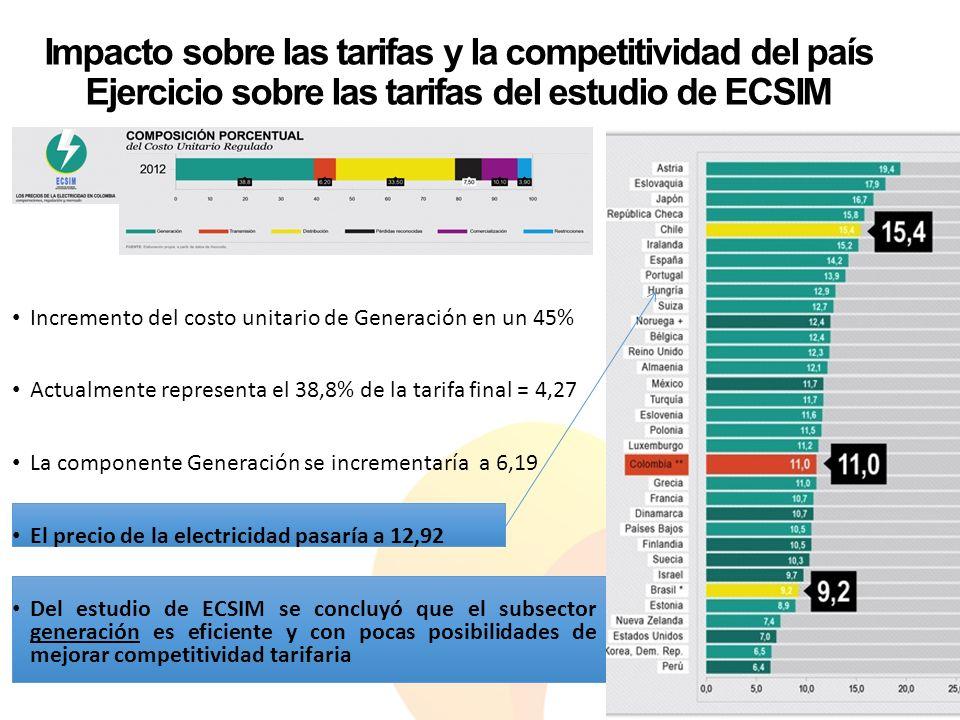 Impacto sobre las tarifas y la competitividad del país Ejercicio sobre las tarifas del estudio de ECSIM Incremento del costo unitario de Generación en