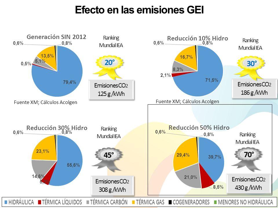 Fuente XM; Cálculos Acolgen Emisiones CO 2 125 g /kWh 20° Ranking Mundial IEA Emisiones CO 2 186 g /kWh 30° Ranking Mundial IEA Emisiones CO 2 308 g /