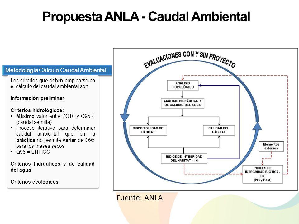 Fuente: ANLA – Propuesta metodología caudal ambiental versión 2013 Metodología Cálculo Caudal Ambiental Propuesta ANLA - Caudal Ambiental Los criterio