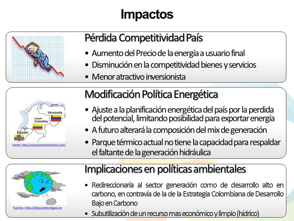 Impactos en el suministro de la generación actual ProyectoUbicaciónPotencia (MW) Producción de energía actual (GWh/año) Producción de energía con Qamb (Q95) (GWh/año) Impacto (GW/h) TasajeraAntioquia3061323125-91% Porce IIAntioquia4051329700-47% Alto AnchicayáValle del Cauca365664106-84% Centrales Cadena Pagua Cundinamarca60048651661-66% Si al parque de generación actual se le impusieran caudales ambientales del orden del valor de referencia de la metodología (Qamb= Q del 95% de pss), la CREG tendría que convocar subastas para instalar más del doble de la capacidad hidráulica actual para atender la demanda (principalmente con térmicas).