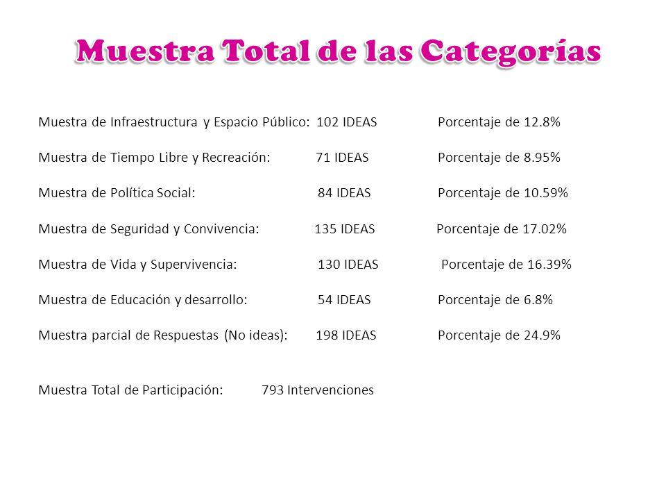 Muestra de Infraestructura y Espacio Público: 102 IDEASPorcentaje de 12.8% Muestra de Tiempo Libre y Recreación: 71 IDEAS Porcentaje de 8.95% Muestra