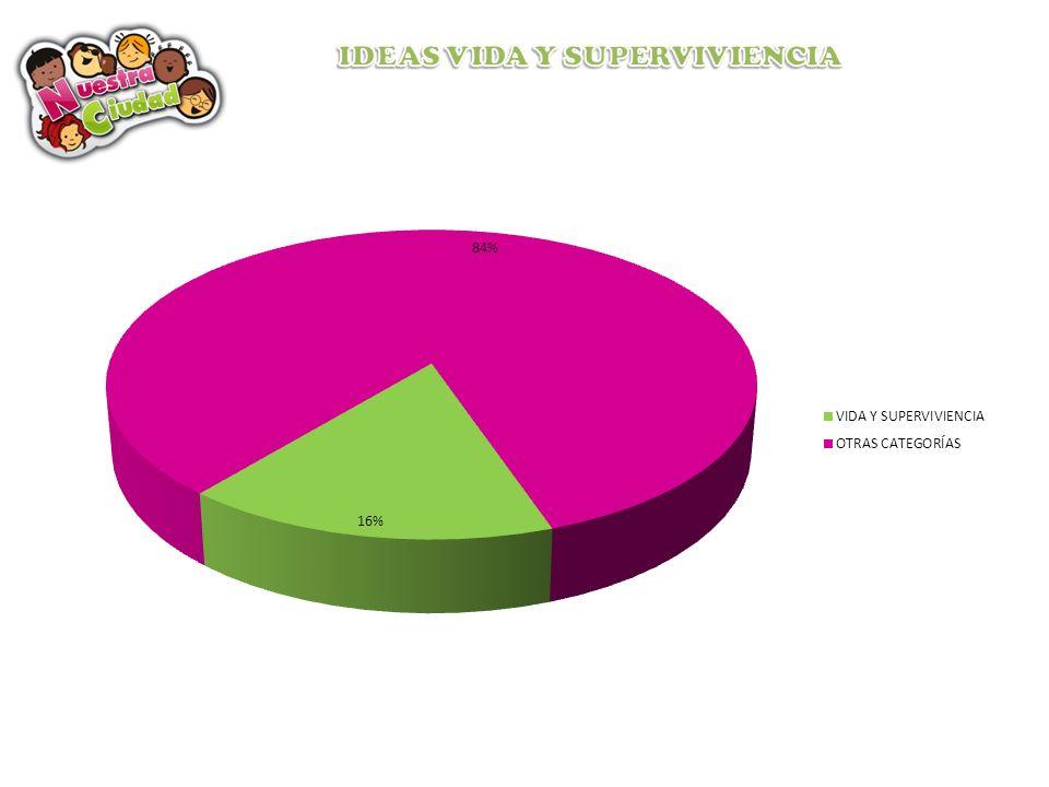 Muestra de Infraestructura y Espacio Público: 102 IDEASPorcentaje de 12.8% Muestra de Tiempo Libre y Recreación: 71 IDEAS Porcentaje de 8.95% Muestra de Política Social: 84 IDEASPorcentaje de 10.59% Muestra de Seguridad y Convivencia: 135 IDEAS Porcentaje de 17.02% Muestra de Vida y Supervivencia: 130 IDEAS Porcentaje de 16.39% Muestra de Educación y desarrollo: 54 IDEAS Porcentaje de 6.8% Muestra parcial de Respuestas (No ideas): 198 IDEAS Porcentaje de 24.9% Muestra Total de Participación: 793 Intervenciones