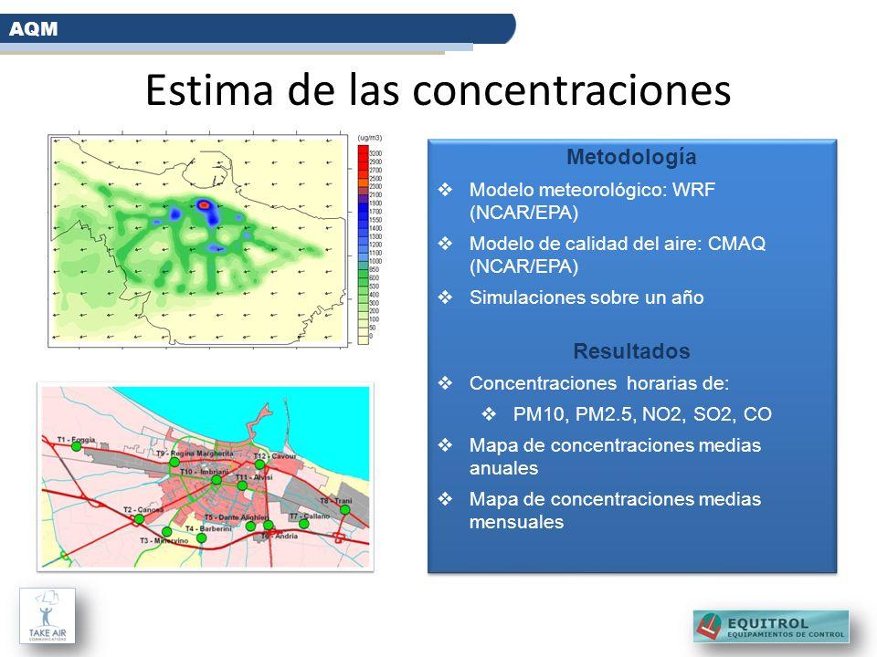 Estima de las concentraciones AQM Metodología Modelo meteorológico: WRF (NCAR/EPA) Modelo de calidad del aire: CMAQ (NCAR/EPA) Simulaciones sobre un a