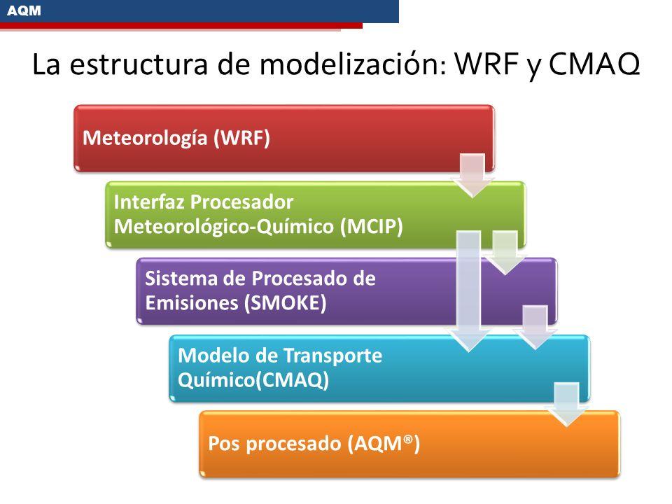 Meteorología (WRF) Interfaz Procesador Meteorológico-Químico (MCIP) Sistema de Procesado de Emisiones (SMOKE) Modelo de Transporte Químico(CMAQ) Pos p