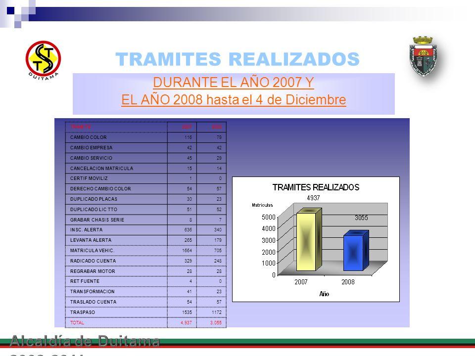 TRAMITES REALIZADOS DURANTE EL AÑO 2007 Y EL AÑO 2008 hasta el 4 de Diciembre TRAMITE20072008 CAMBIO COLOR11679 CAMBIO EMPRESA42 CAMBIO SERVICIO4529 C