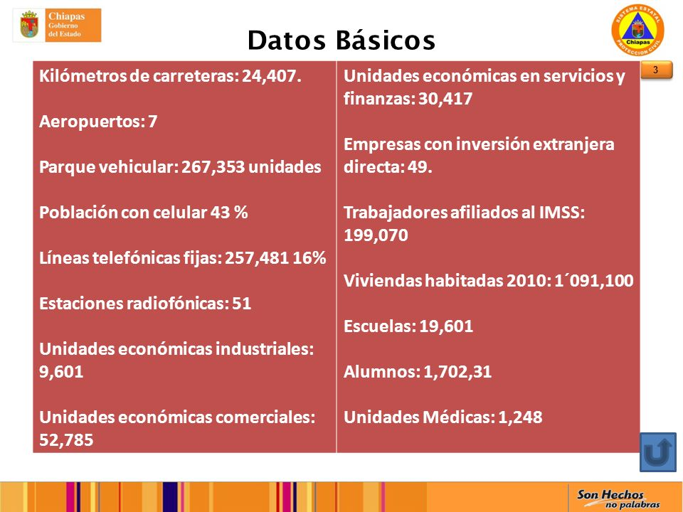 3 Datos Básicos Kilómetros de carreteras: 24,407.