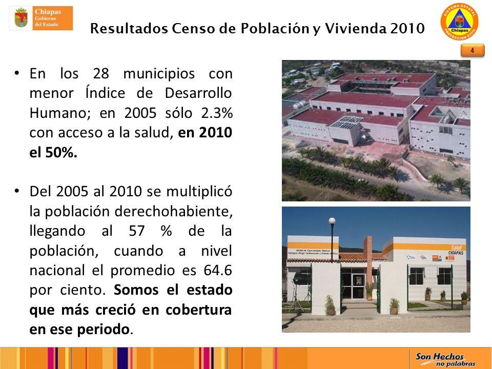 4 Resultados Censo de Población y Vivienda 2010 En los 28 municipios con menor Índice de Desarrollo Humano; en 2005 sólo 2.3% con acceso a la salud, en 2010 el 50%.