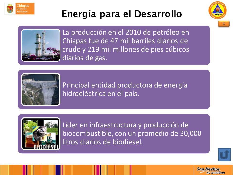 6 Energía para el Desarrollo La producción en el 2010 de petróleo en Chiapas fue de 47 mil barriles diarios de crudo y 219 mil millones de pies cúbicos diarios de gas.