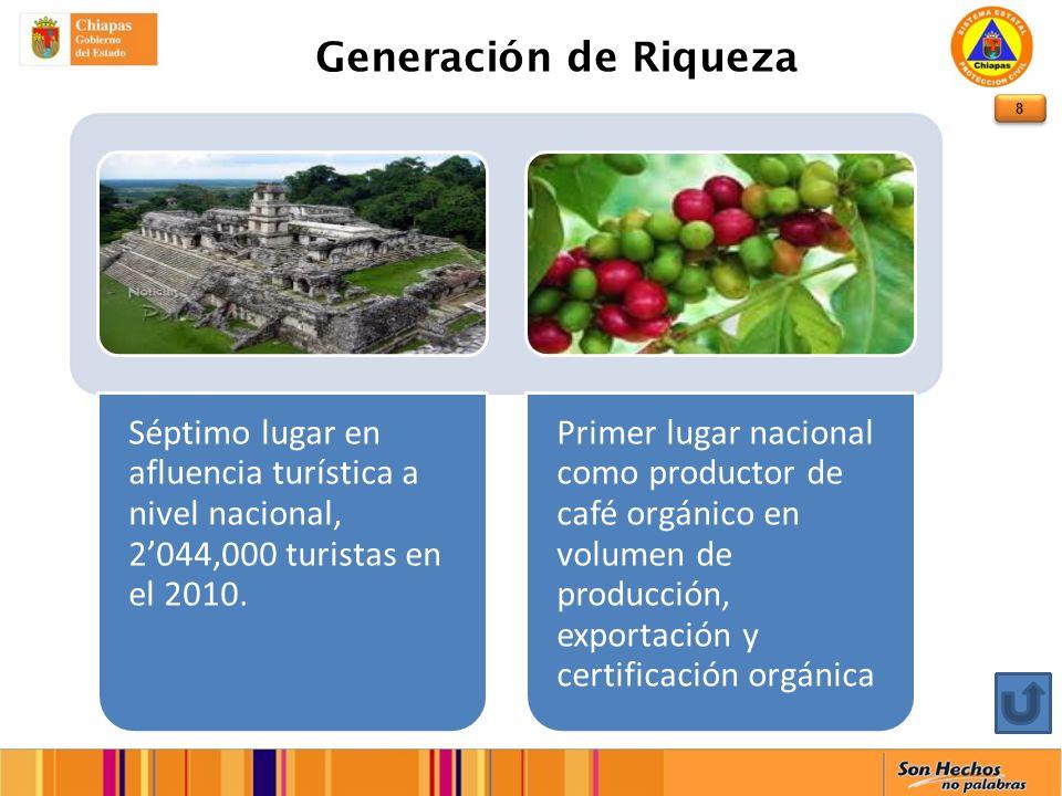 8 Generación de Riqueza Séptimo lugar en afluencia turística a nivel nacional, 2044,000 turistas en el 2010.