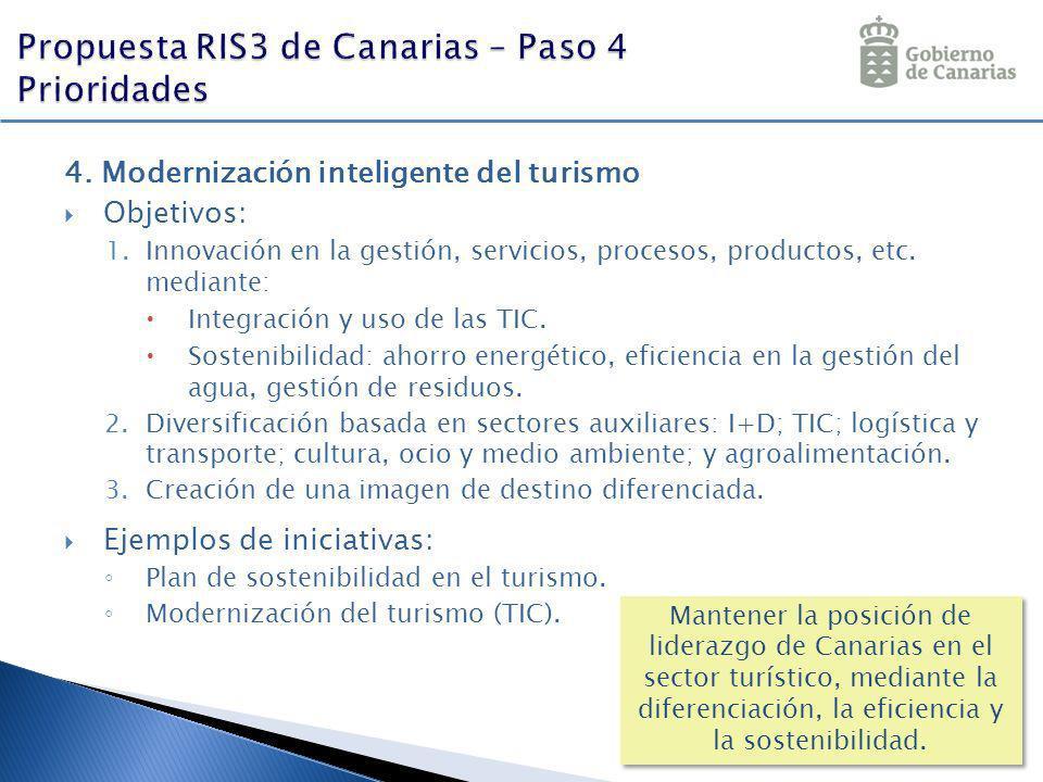 4. Modernización inteligente del turismo Objetivos: 1.Innovación en la gestión, servicios, procesos, productos, etc. mediante: Integración y uso de la