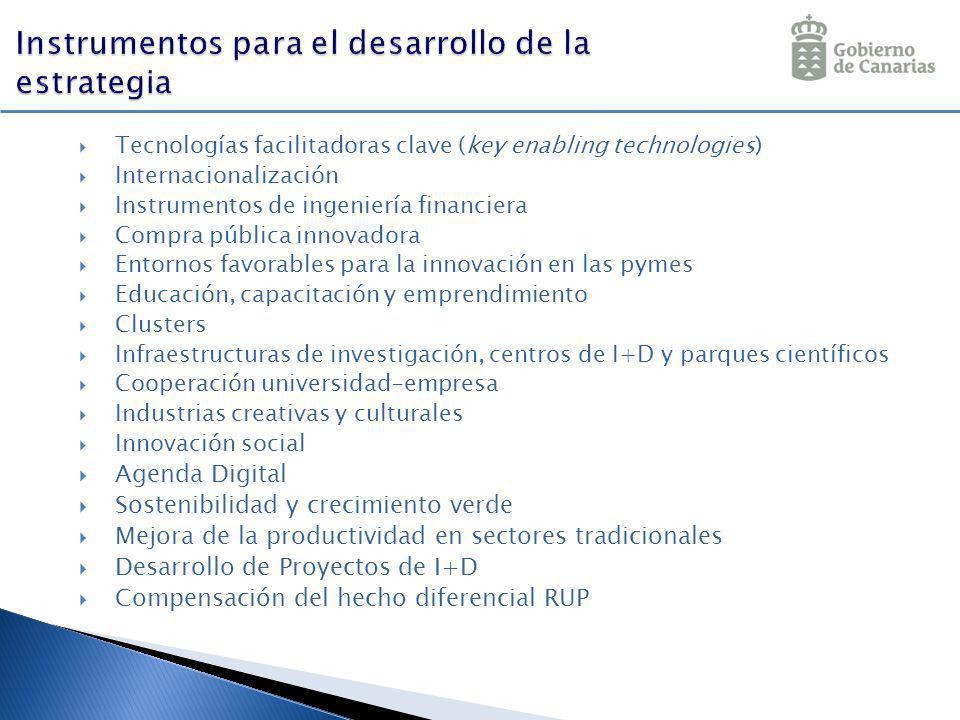 Tecnologías facilitadoras clave (key enabling technologies) Internacionalización Instrumentos de ingeniería financiera Compra pública innovadora Entor