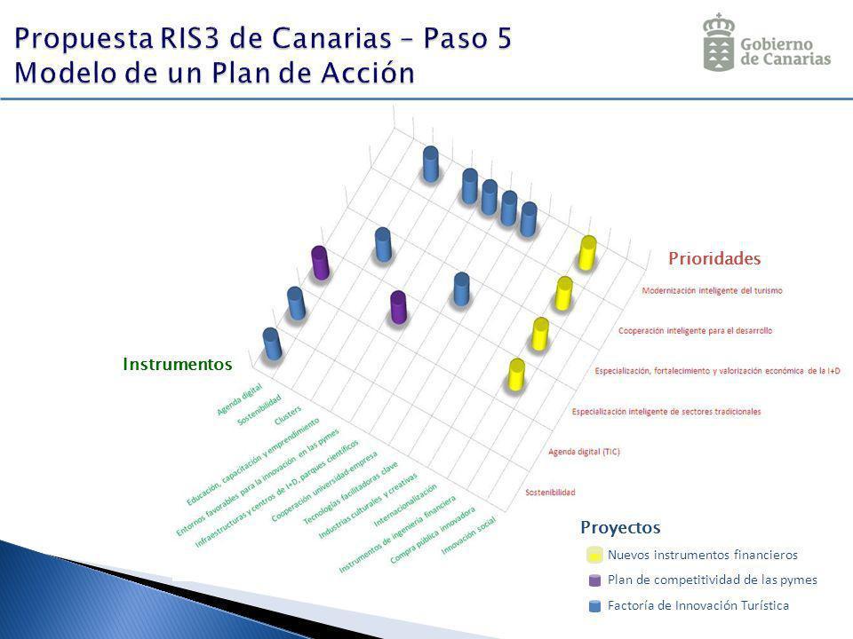 Prioridades Instrumentos Proyectos Nuevos instrumentos financieros Plan de competitividad de las pymes Factoría de Innovación Turística