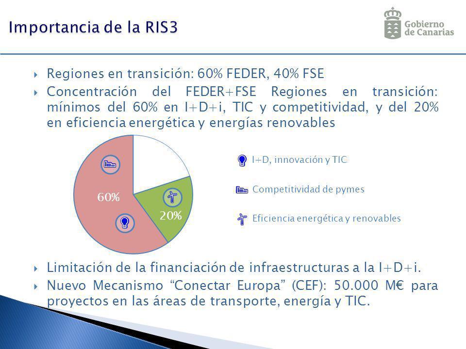Regiones en transición: 60% FEDER, 40% FSE Concentración del FEDER+FSE Regiones en transición: mínimos del 60% en I+D+i, TIC y competitividad, y del 2