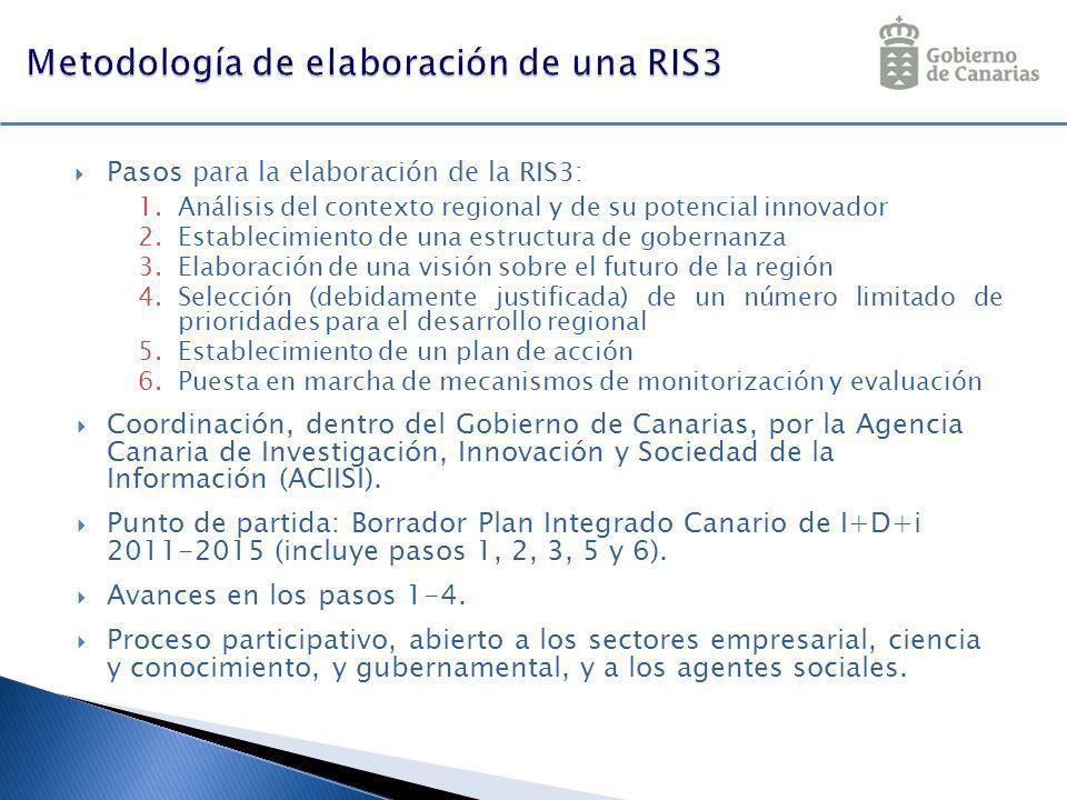 Pasos para la elaboración de la RIS3: 1.Análisis del contexto regional y de su potencial innovador 2.Establecimiento de una estructura de gobernanza 3