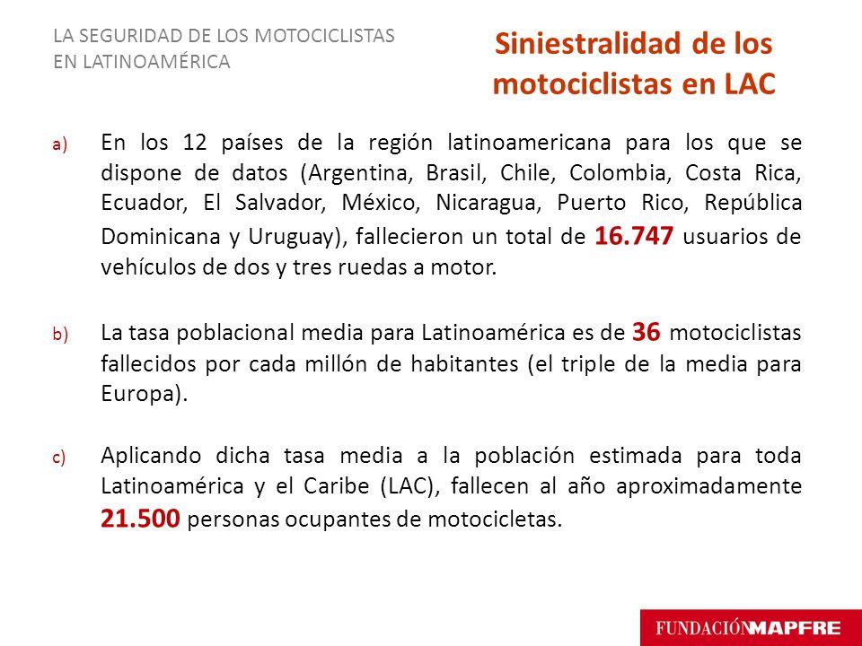 a) En los 12 países de la región latinoamericana para los que se dispone de datos (Argentina, Brasil, Chile, Colombia, Costa Rica, Ecuador, El Salvado