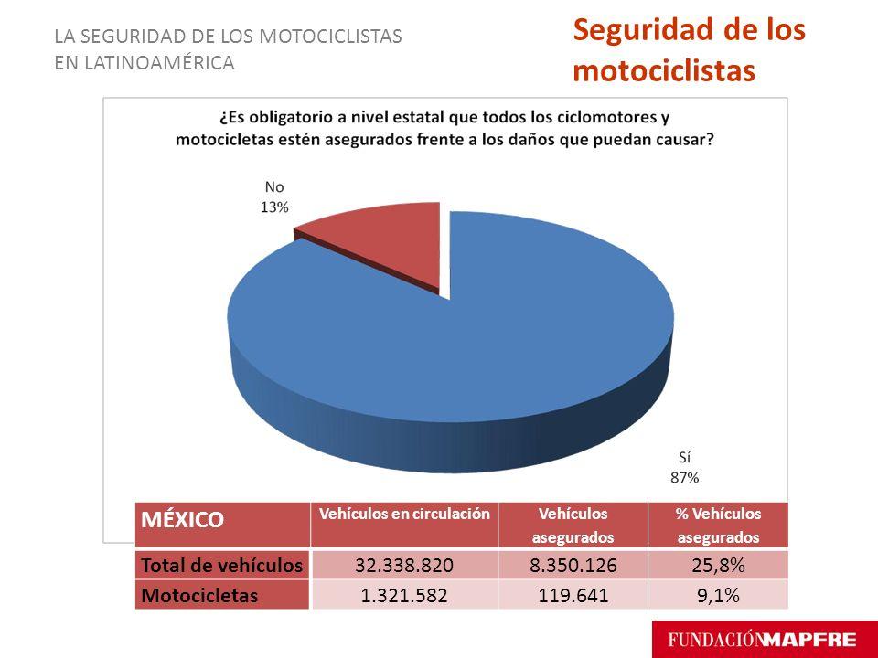 MÉXICO Vehículos en circulación Vehículos asegurados % Vehículos asegurados Total de vehículos32.338.8208.350.12625,8% Motocicletas1.321.582119.6419,1