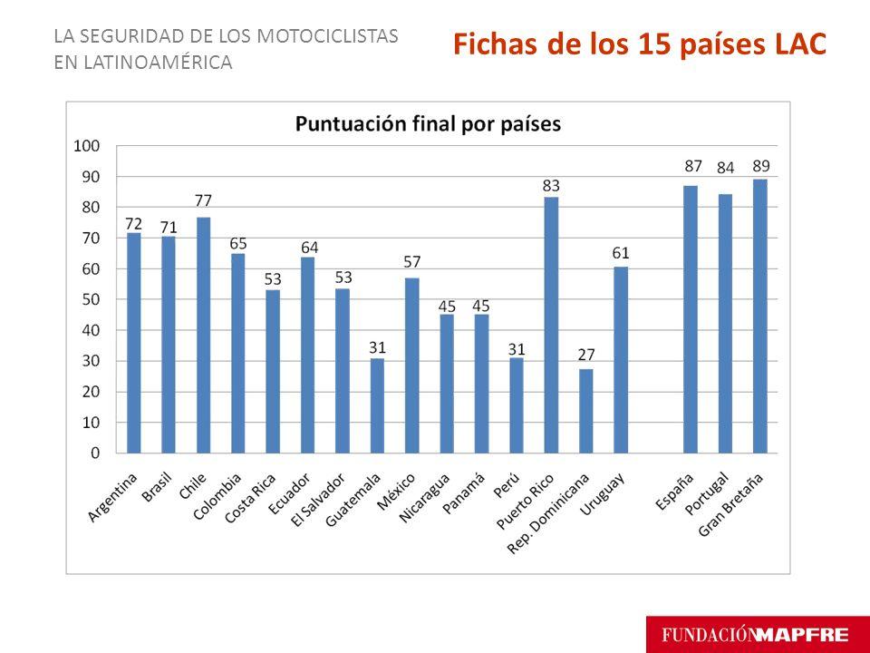 LA SEGURIDAD DE LOS MOTOCICLISTAS EN LATINOAMÉRICA Fichas de los 15 países LAC